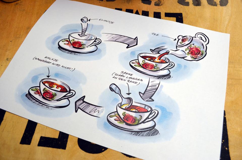 Abbildung über die Abfolge des Teetrinkens
